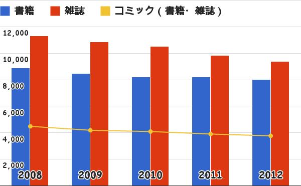 出版物販売額の部門別推移